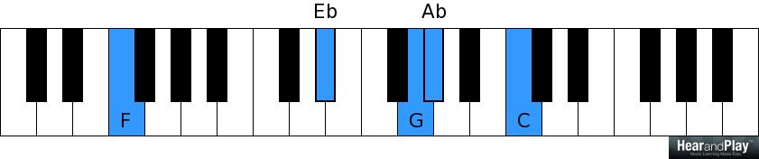 Common 2 5 1 Chord Progressions Every Gospel Pianist Must Not Be