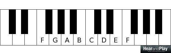 major and minor modes F G A B C D E F