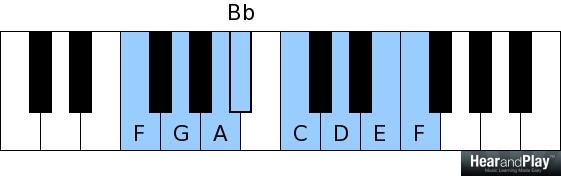 F major scale F G A Bb C D E F