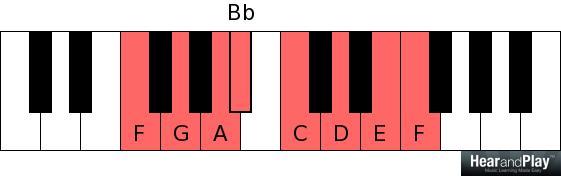 f major F G A B flat C D E F
