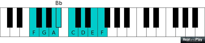 The Application Of The Lydian Dominant Scale In Chord Formation