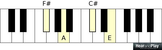 How To Play 6-2-5-1 Chord Progressions In Minutes - Hear and Play ...