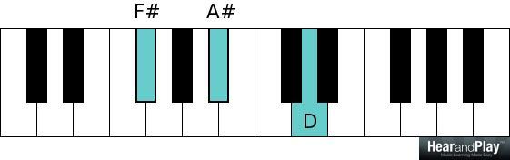 F sharp augmented chord F A sharp D