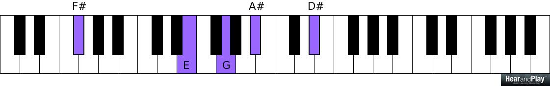 A Lesson On Essential Passing Chord Types That Resolve To Major