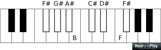 naming notes correctly - F sharp major scale