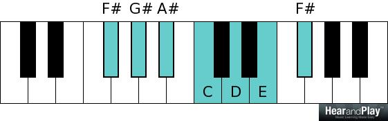 Whole tone scale F sharp G sharp A sharp C D E F sharp