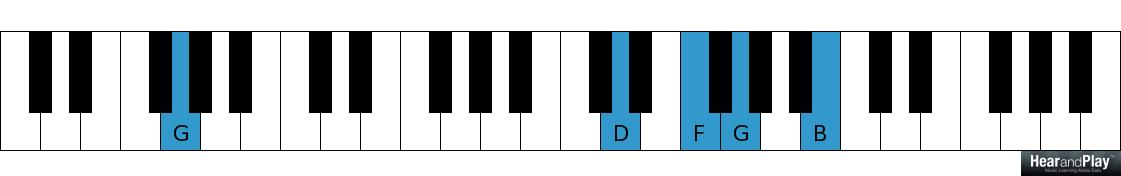 Connecting The Major And Minor 2 5 1 Chord Progressions Hear And