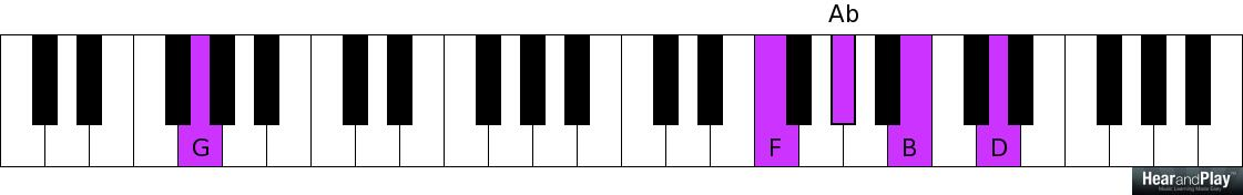Whether Gospel Or Jazz These 2 5 1 Chord Progressions Rock Hear