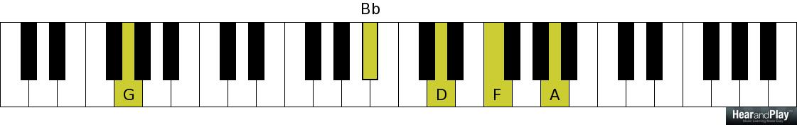 Here\'s Another Simple Way To Voice Minor Ninth Chords - Hear and ...