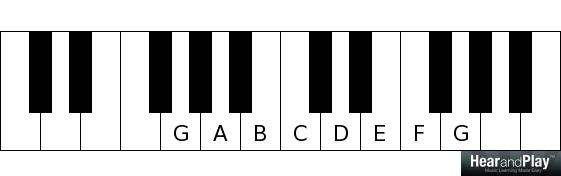 major and minor modes G A B C D E F G
