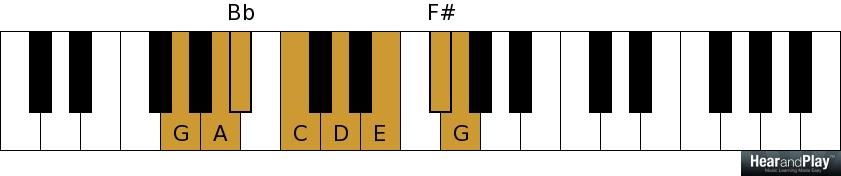 A Lesson On Blues Music Scales, Chords, And Chord Progressions
