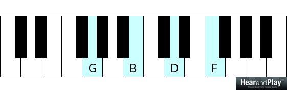G dominant 7 G B D F