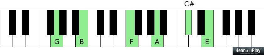 consonance and dissonance G B F A C sharp E