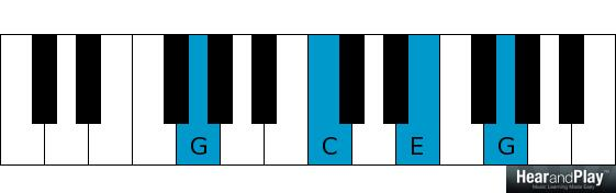 chord inversions second inversion voicing
