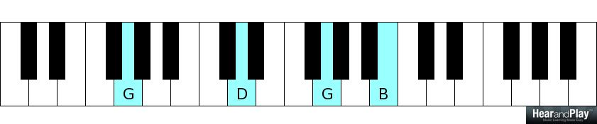 Chord Inversions The Key To Smooth Playing Hear And Play Music