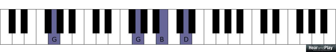 The Application Of Dominant Chords For Beginners Hear And Play