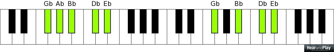 Week 5 Major Sixth Chord Chord Cheat Sheet Hear And Play Music