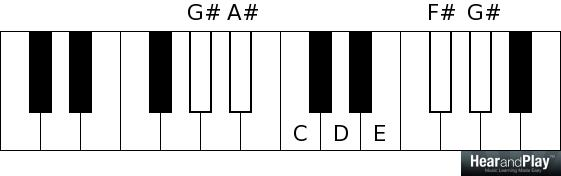 Whole tone scale G sharp A sharp C D E F sharp G sharp