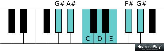 Whole tone scale G sharp A sharp C D E F sharp G sharp