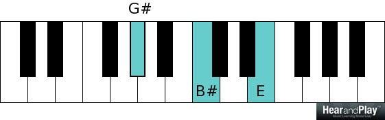 G sharp augmented chord G sharp B sharp E